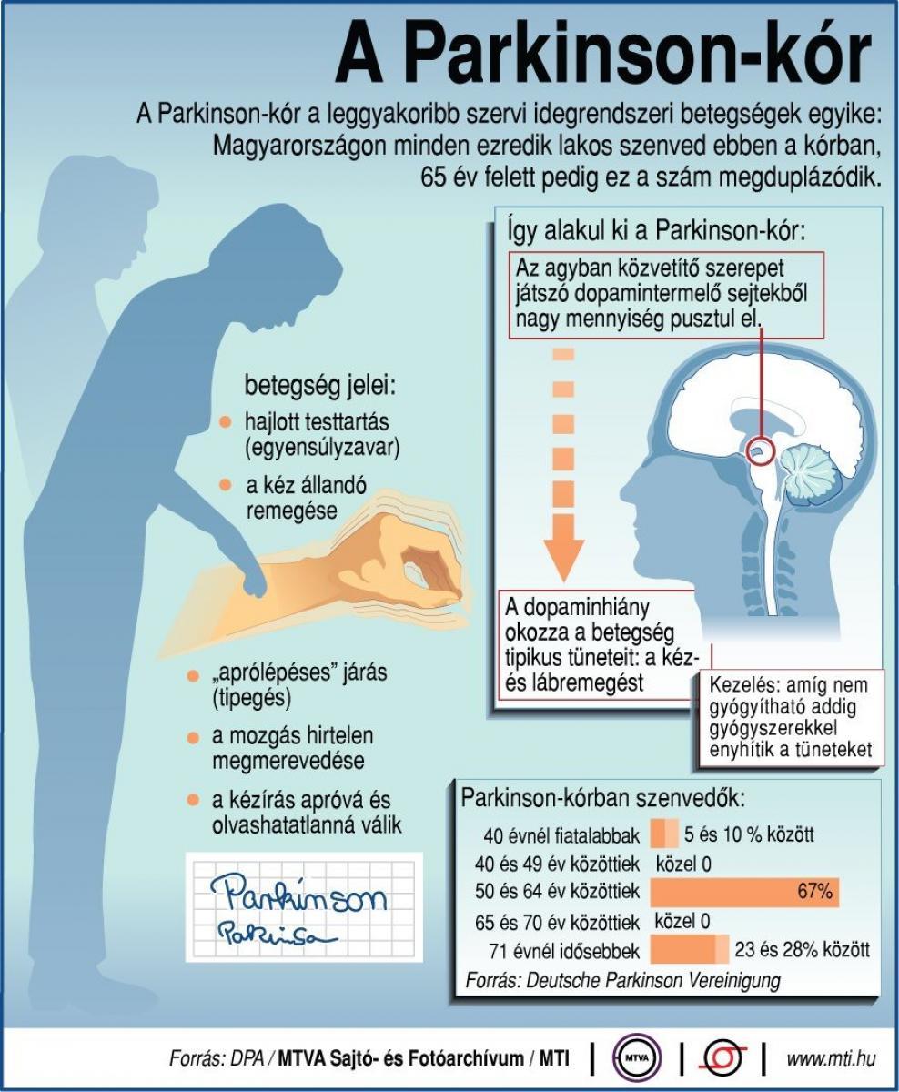 parkinson vagy magas vérnyomás)