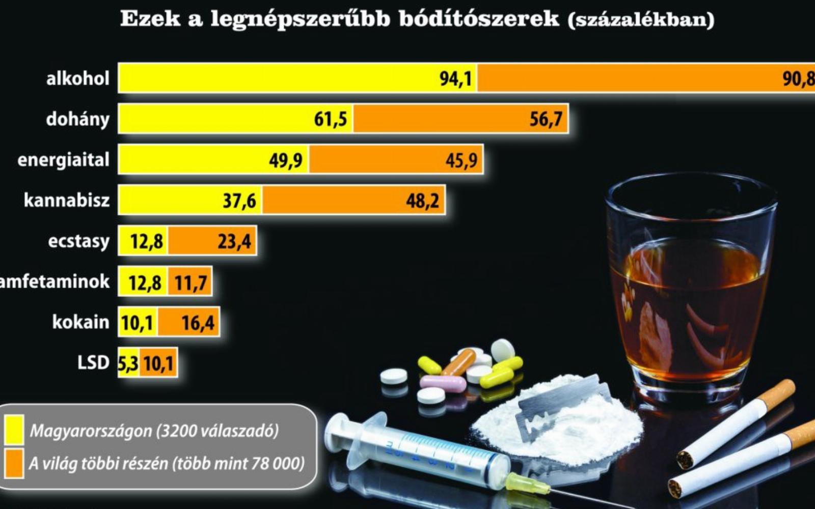 ezek drogok, amelyek bevezetése