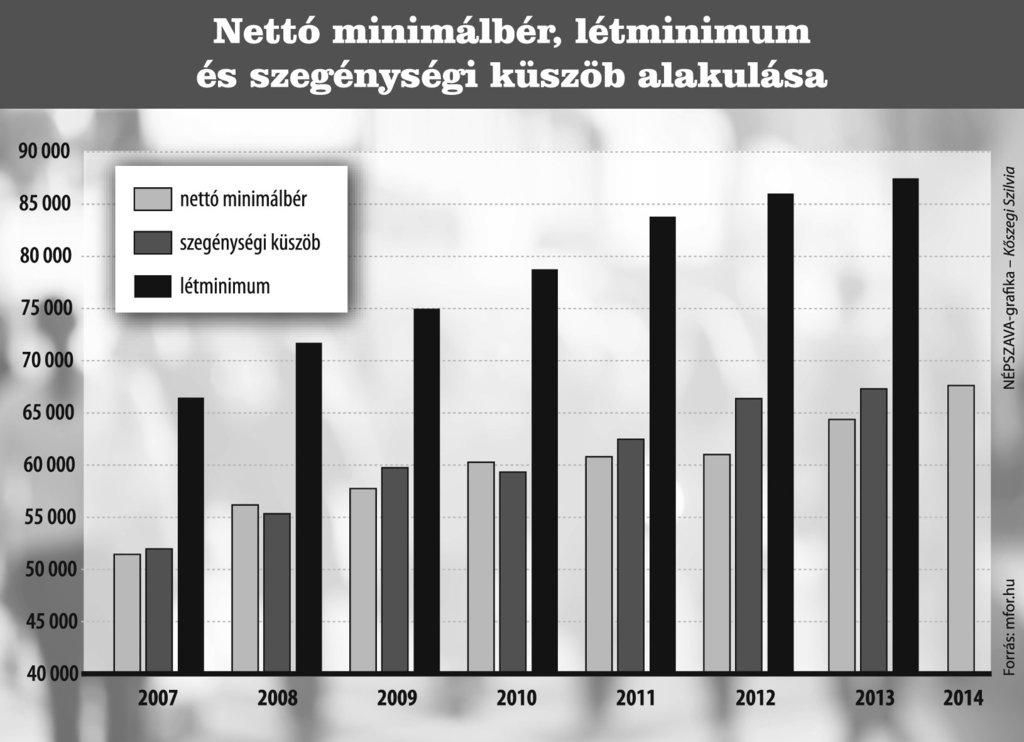 Minimálbér és a létminimum 2015/2016